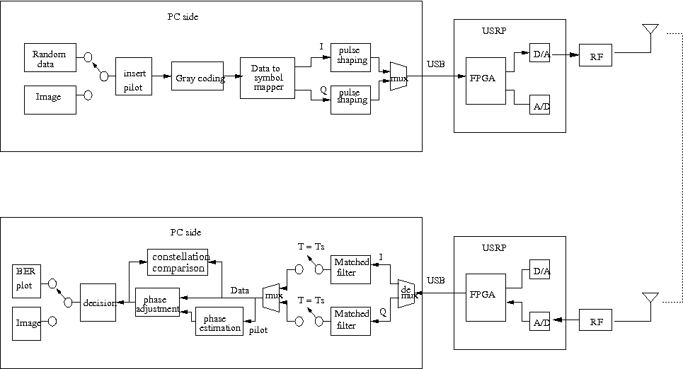 Performance analysis of channel estimation and adaptive equalization